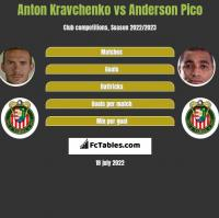 Anton Kravchenko vs Anderson Pico h2h player stats