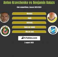 Anton Kravchenko vs Benjamin Balazs h2h player stats