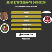 Anton Kravchenko vs Cornel Ene h2h player stats
