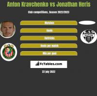 Anton Kravchenko vs Jonathan Heris h2h player stats