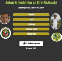Anton Kravchenko vs Kire Ristevski h2h player stats