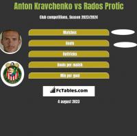 Anton Kravchenko vs Rados Protic h2h player stats