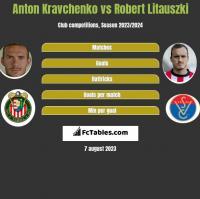 Anton Kravchenko vs Robert Litauszki h2h player stats
