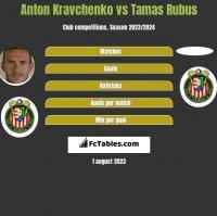 Anton Kravchenko vs Tamas Rubus h2h player stats