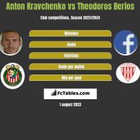 Anton Kravchenko vs Theodoros Berios h2h player stats