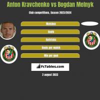 Anton Kravchenko vs Bogdan Melnyk h2h player stats