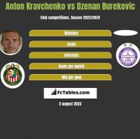 Anton Kravchenko vs Dzenan Burekovic h2h player stats