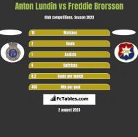 Anton Lundin vs Freddie Brorsson h2h player stats