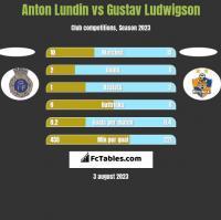 Anton Lundin vs Gustav Ludwigson h2h player stats