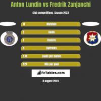 Anton Lundin vs Fredrik Zanjanchi h2h player stats
