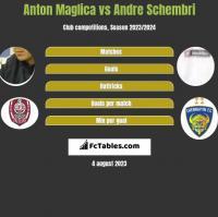 Anton Maglica vs Andre Schembri h2h player stats