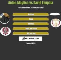 Anton Maglica vs David Faupala h2h player stats