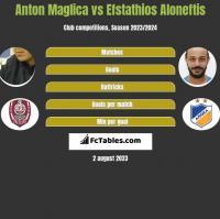 Anton Maglica vs Efstathios Aloneftis h2h player stats