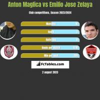 Anton Maglica vs Emilio Jose Zelaya h2h player stats