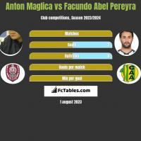Anton Maglica vs Facundo Abel Pereyra h2h player stats