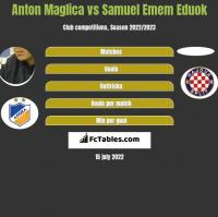 Anton Maglica vs Samuel Emem Eduok h2h player stats
