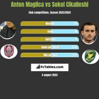 Anton Maglica vs Sokol Cikalleshi h2h player stats