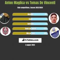 Anton Maglica vs Tomas De Vincenti h2h player stats