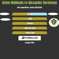 Anton Maikkula vs Alexander Berntsson h2h player stats
