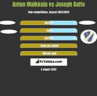 Anton Maikkula vs Joseph Baffo h2h player stats