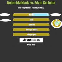 Anton Maikkula vs Edvin Kurtulus h2h player stats