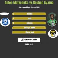 Anton Matveenko vs Reuben Ayarna h2h player stats