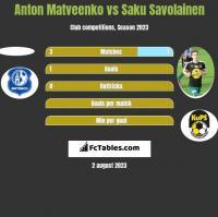 Anton Matveenko vs Saku Savolainen h2h player stats