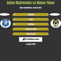 Anton Matveenko vs Mame Thiaw h2h player stats