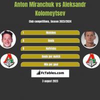 Anton Miranchuk vs Aleksandr Kolomeytsev h2h player stats