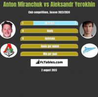 Anton Miranchuk vs Aleksandr Yerokhin h2h player stats