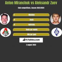 Anton Miranchuk vs Aleksandr Zuev h2h player stats