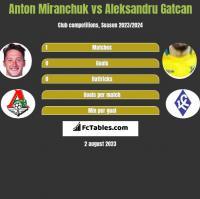 Anton Miranchuk vs Aleksandru Gatcan h2h player stats