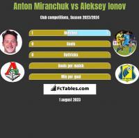 Anton Miranchuk vs Aleksey Ionov h2h player stats