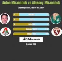 Anton Miranchuk vs Aleksey Miranchuk h2h player stats