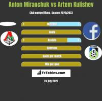 Anton Miranchuk vs Artem Kulishev h2h player stats
