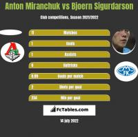 Anton Miranchuk vs Bjoern Sigurdarson h2h player stats