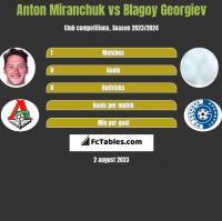 Anton Miranchuk vs Blagoy Georgiev h2h player stats