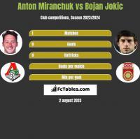 Anton Miranchuk vs Bojan Jokic h2h player stats