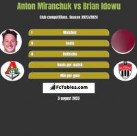 Anton Miranchuk vs Brian Idowu h2h player stats