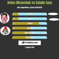 Anton Miranchuk vs Catalin Carp h2h player stats