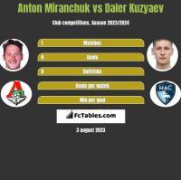 Anton Miranchuk vs Daler Kuzyaev h2h player stats