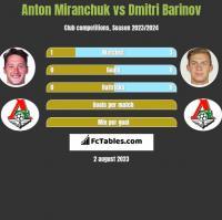 Anton Miranchuk vs Dmitri Barinov h2h player stats