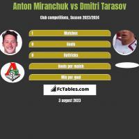 Anton Miranchuk vs Dmitri Tarasov h2h player stats
