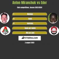 Anton Miranchuk vs Eder h2h player stats