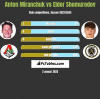 Anton Miranchuk vs Eldor Shomurodov h2h player stats