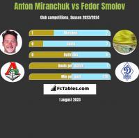 Anton Miranchuk vs Fedor Smolov h2h player stats