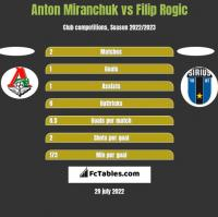 Anton Miranchuk vs Filip Rogic h2h player stats