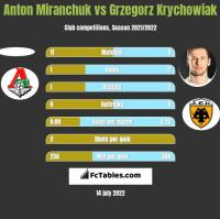 Anton Miranchuk vs Grzegorz Krychowiak h2h player stats