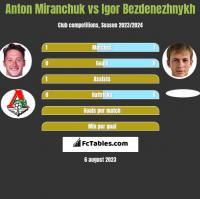 Anton Miranchuk vs Igor Bezdenezhnykh h2h player stats