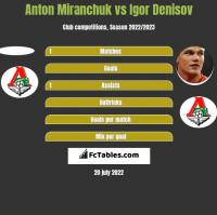 Anton Miranchuk vs Igor Denisov h2h player stats